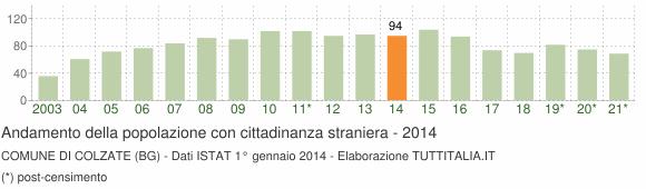 Grafico andamento popolazione stranieri Comune di Colzate (BG)