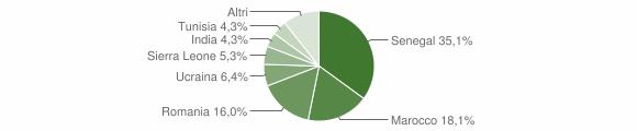 Grafico cittadinanza stranieri - Colzate 2012