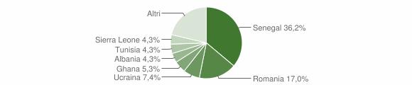 Grafico cittadinanza stranieri - Colzate 2014