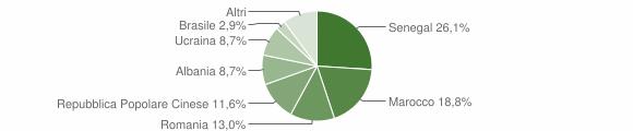 Grafico cittadinanza stranieri - Colzate 2018