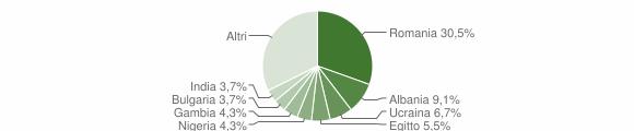 Grafico cittadinanza stranieri - Correzzana 2019
