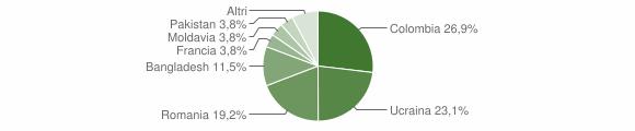Grafico cittadinanza stranieri - Moggio 2019