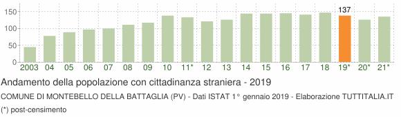 Grafico andamento popolazione stranieri Comune di Montebello della Battaglia (PV)
