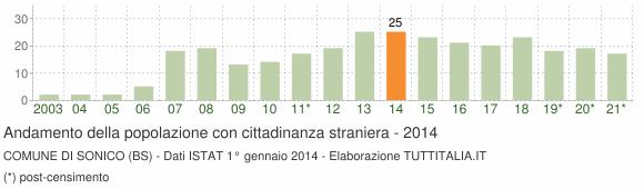 Grafico andamento popolazione stranieri Comune di Sonico (BS)