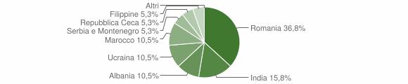 Grafico cittadinanza stranieri - Sonico 2008