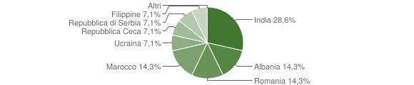 Grafico cittadinanza stranieri - Sonico 2010