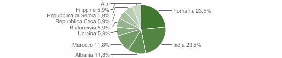 Grafico cittadinanza stranieri - Sonico 2011