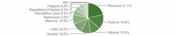 Grafico cittadinanza stranieri - Sonico 2012
