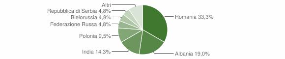 Grafico cittadinanza stranieri - Sonico 2016