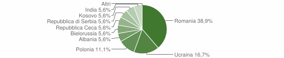 Grafico cittadinanza stranieri - Sonico 2019