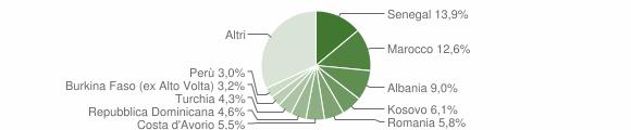 Grafico cittadinanza stranieri - Valmadrera 2019