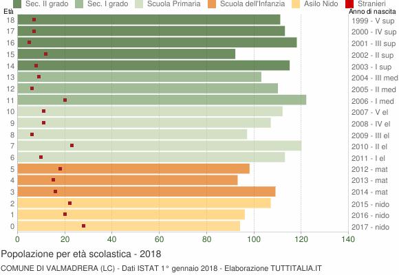 Grafico Popolazione in età scolastica - Valmadrera 2018