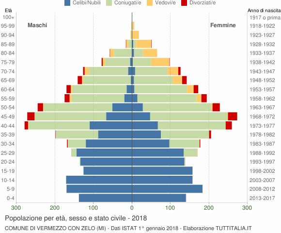 Grafico Popolazione per età, sesso e stato civile Comune di Vermezzo con Zelo (MI)