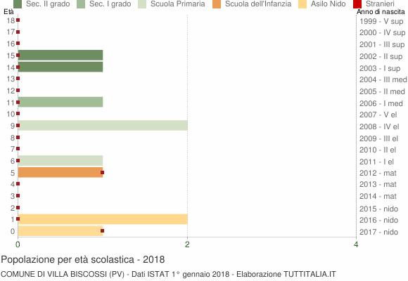 Grafico Popolazione in età scolastica - Villa Biscossi 2018