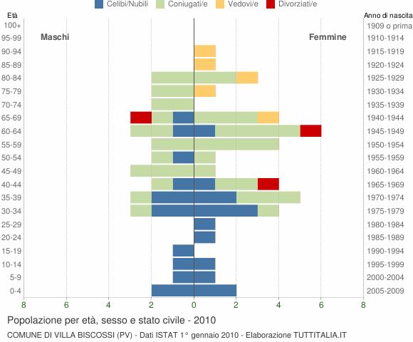 Grafico Popolazione per età, sesso e stato civile Comune di Villa Biscossi (PV)