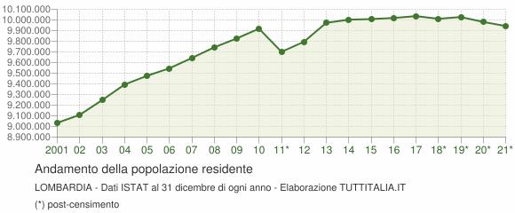 Andamento popolazione Lombardia