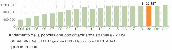 Grafico andamento popolazione stranieri Lombardia