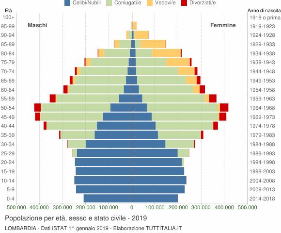 Grafico Popolazione per età, sesso e stato civile Lombardia