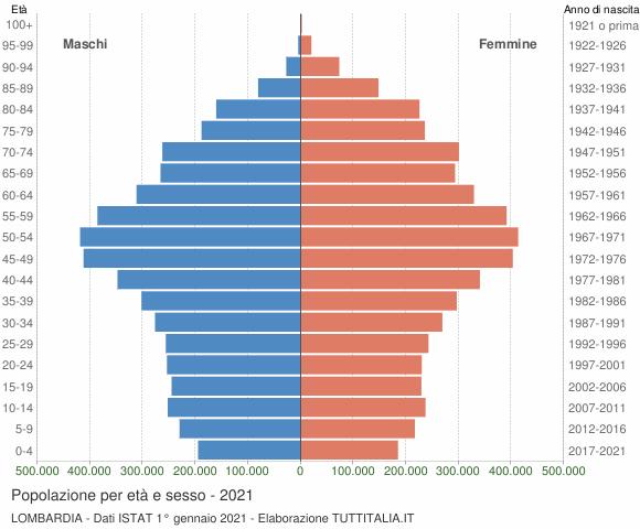 Grafico Popolazione per età e sesso Lombardia