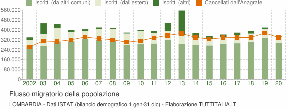 Flussi migratori della popolazione Lombardia