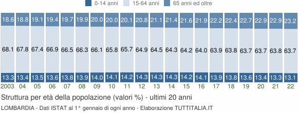 Grafico struttura della popolazione Lombardia