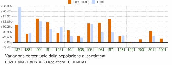 Grafico variazione percentuale della popolazione Lombardia