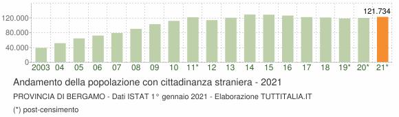 Grafico andamento popolazione stranieri Provincia di Bergamo
