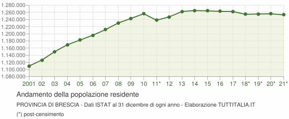 Andamento popolazione Provincia di Brescia