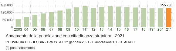 Grafico andamento popolazione stranieri Provincia di Brescia