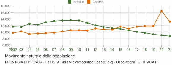 Grafico movimento naturale della popolazione Provincia di Brescia