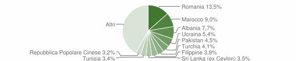 Grafico cittadinanza stranieri - 2020