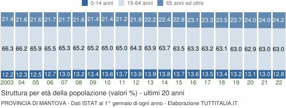 Grafico struttura della popolazione Provincia di Mantova