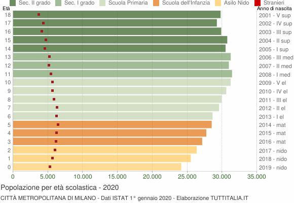 Grafico Popolazione in età scolastica - 2020