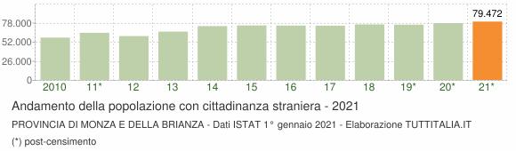 Grafico andamento popolazione stranieri Provincia di Monza e della Brianza