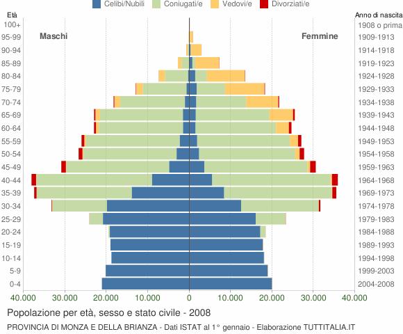 Grafico Popolazione per età, sesso e stato civile Provincia di Monza e della Brianza