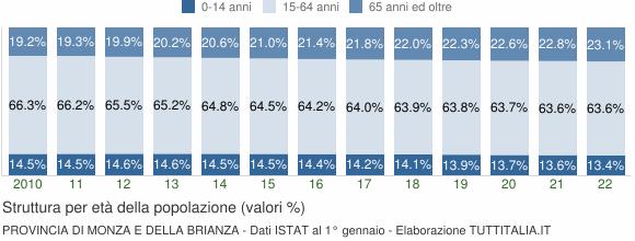 Grafico struttura della popolazione Provincia di Monza e della Brianza