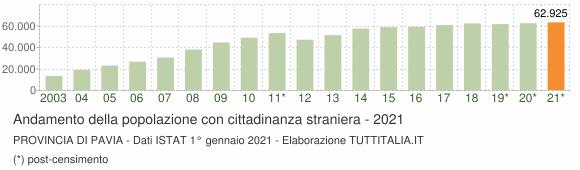 Grafico andamento popolazione stranieri Provincia di Pavia