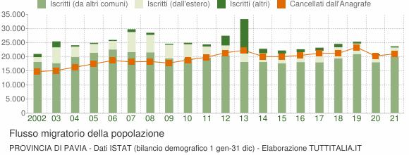 Flussi migratori della popolazione Provincia di Pavia