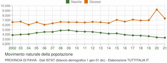 Grafico movimento naturale della popolazione Provincia di Pavia