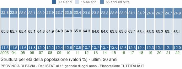 Grafico struttura della popolazione Provincia di Pavia