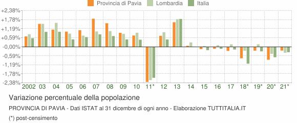 Variazione percentuale della popolazione Provincia di Pavia