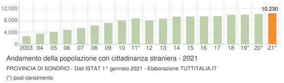 Grafico andamento popolazione stranieri Provincia di Sondrio