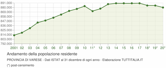 Andamento popolazione Provincia di Varese