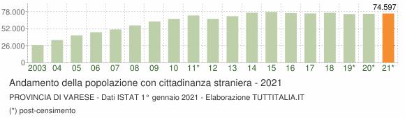 Grafico andamento popolazione stranieri Provincia di Varese