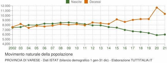 Grafico movimento naturale della popolazione Provincia di Varese