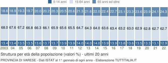 Grafico struttura della popolazione Provincia di Varese