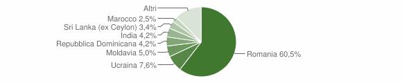 Grafico cittadinanza stranieri - Frontone 2019