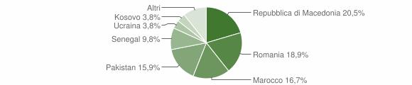 Grafico cittadinanza stranieri - Petriolo 2019