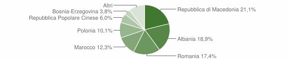 Grafico cittadinanza stranieri - Grottazzolina 2009