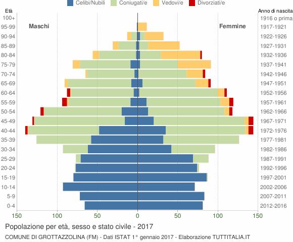Grafico Popolazione per età, sesso e stato civile Comune di Grottazzolina (FM)